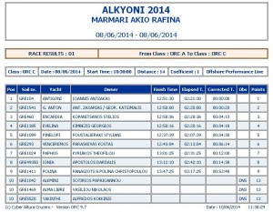 results alkyoni 2014